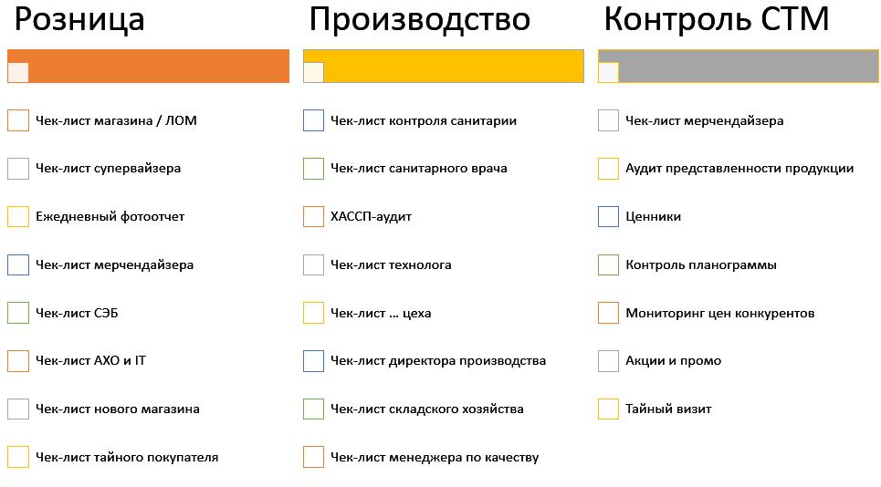 Схема чек-листов для агропромышленных предприятий и пищевого производства